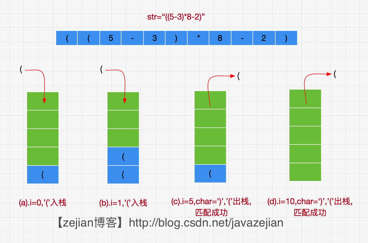 java设计与实现数据结构与算法中的栈(stack)